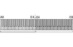 illustration showing keyboard split point for Korg C1 Air partner mode