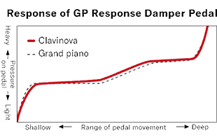 x/y axis graph showing Yamaha GP Response Damper Pedal response curve with range of pedal movement on x axis and pressure on y axis