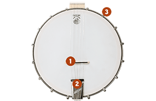 close-up top view of Deering Goodtime Banjo body with numbered 1, 2 and 3 callouts relating to accompanying text