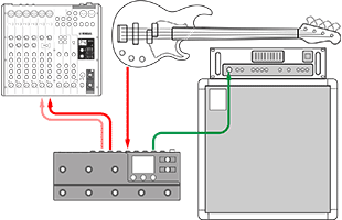 sample Line 6 HX Stomp XL connection diagram showing simultaneous connection to amplifier and front-of-house mixing console
