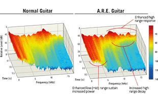 diagram illustrating benefits of Yamaha Acoustic Resonance Enhancement vs regular non-enhanced guitar
