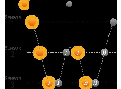 Triple Sensor