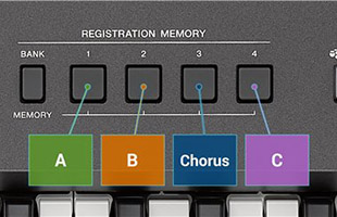detail image with callouts of Registration Memory control buttons on Yamaha PSR-I500 panel