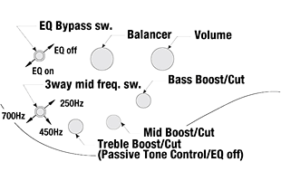 illustration with labels showing controls for Ibanez SR655E 3-band EQ system