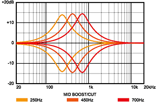 diagram showing frequency centers for boost and cut mid controls