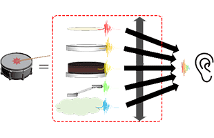 illustrated diagram of Roland Prismatic Sound Modeling technology
