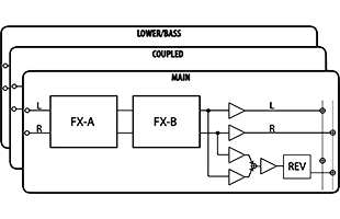 diagram of Dexibell Vivo S7 Pro M sound structure with 4 parts and 2 effects blocks for each part