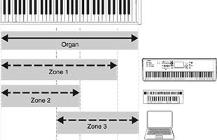 diagram illustrating Yamaha YC73 keyboard zone assignment options using Master Keyboard function