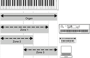 diagram illustrating Yamaha YC88 keyboard zone assignment options using Master Keyboard function